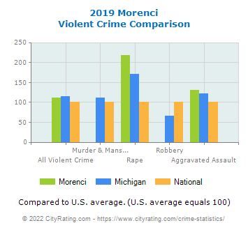 Morenci Violent Crime vs. State and National Comparison