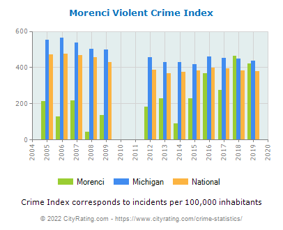 Morenci Violent Crime vs. State and National Per Capita
