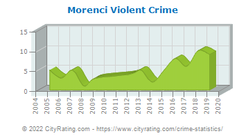 Morenci Violent Crime