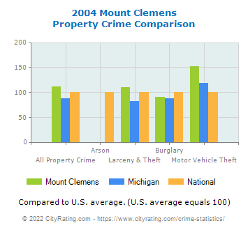 Mount Clemens Property Crime vs. State and National Comparison