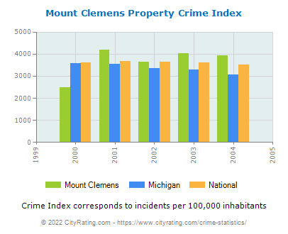 Mount Clemens Property Crime vs. State and National Per Capita
