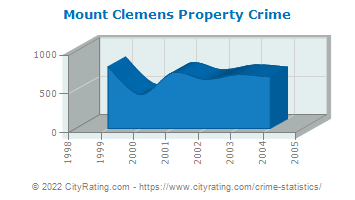 Mount Clemens Property Crime