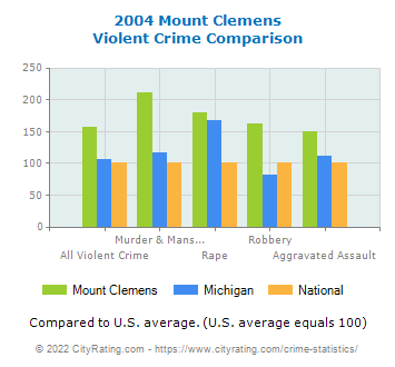 Mount Clemens Violent Crime vs. State and National Comparison