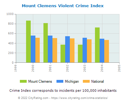 Mount Clemens Violent Crime vs. State and National Per Capita