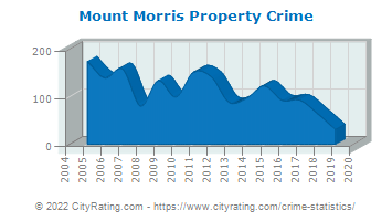 Mount Morris Property Crime