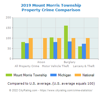 Mount Morris Township Property Crime vs. State and National Comparison