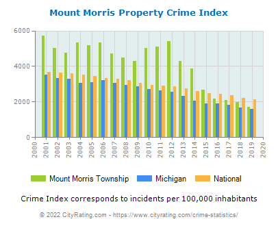 Mount Morris Township Property Crime vs. State and National Per Capita