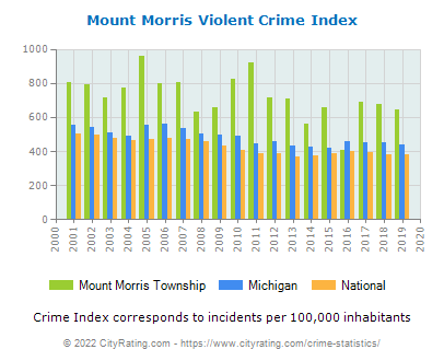 Mount Morris Township Violent Crime vs. State and National Per Capita