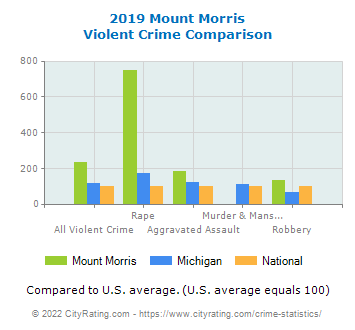 Mount Morris Violent Crime vs. State and National Comparison