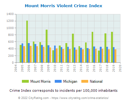 Mount Morris Violent Crime vs. State and National Per Capita