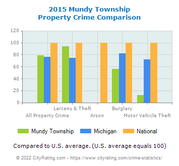 Mundy Township Property Crime vs. State and National Comparison