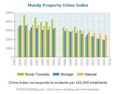 Mundy Township Property Crime vs. State and National Per Capita