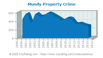 Mundy Township Property Crime
