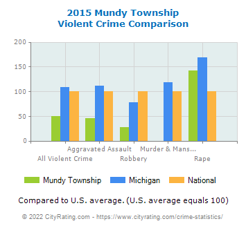 Mundy Township Violent Crime vs. State and National Comparison