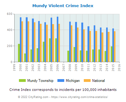 Mundy Township Violent Crime vs. State and National Per Capita