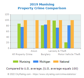 Munising Property Crime vs. State and National Comparison