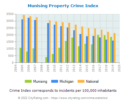 Munising Property Crime vs. State and National Per Capita