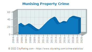 Munising Property Crime