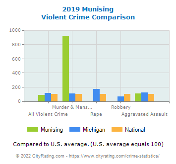 Munising Violent Crime vs. State and National Comparison