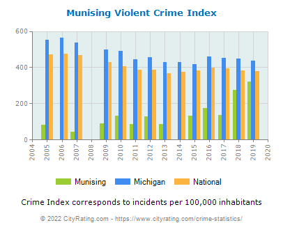 Munising Violent Crime vs. State and National Per Capita