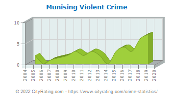 Munising Violent Crime