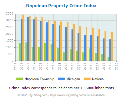 Napoleon Township Property Crime vs. State and National Per Capita