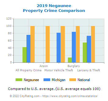 Negaunee Property Crime vs. State and National Comparison