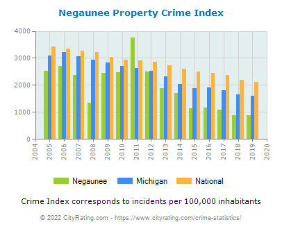 Negaunee Property Crime vs. State and National Per Capita