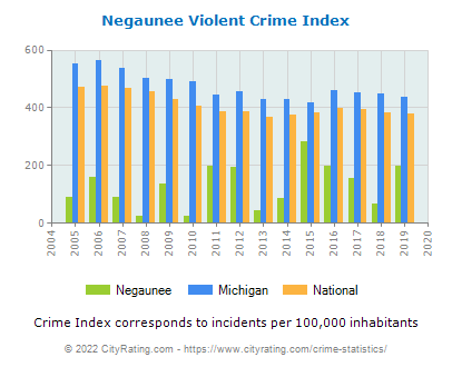 Negaunee Violent Crime vs. State and National Per Capita