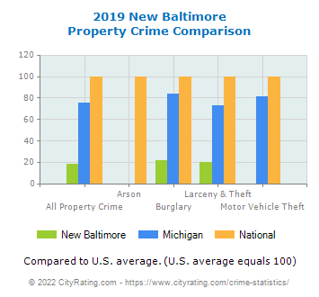 New Baltimore Property Crime vs. State and National Comparison