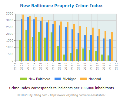 New Baltimore Property Crime vs. State and National Per Capita