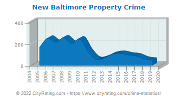 New Baltimore Property Crime