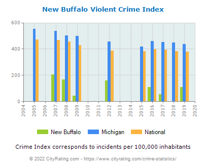 New Buffalo Violent Crime vs. State and National Per Capita