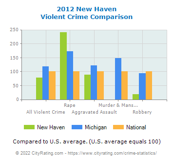 New Haven Violent Crime vs. State and National Comparison