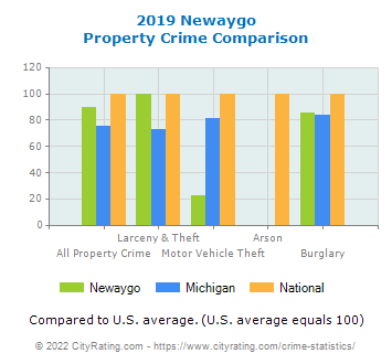 Newaygo Property Crime vs. State and National Comparison