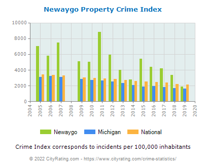 Newaygo Property Crime vs. State and National Per Capita