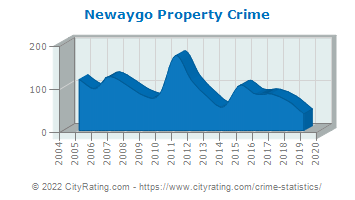 Newaygo Property Crime
