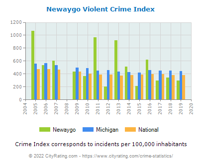 Newaygo Violent Crime vs. State and National Per Capita