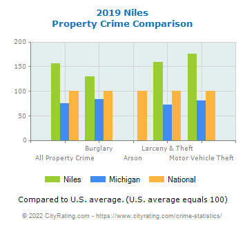 Niles Property Crime vs. State and National Comparison