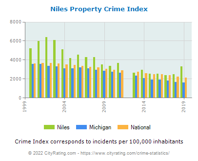 Niles Property Crime vs. State and National Per Capita