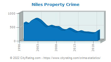 Niles Property Crime