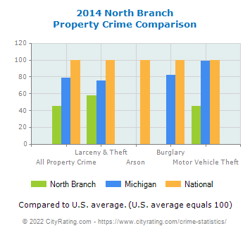 North Branch Property Crime vs. State and National Comparison