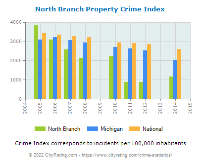 North Branch Property Crime vs. State and National Per Capita