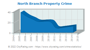 North Branch Property Crime