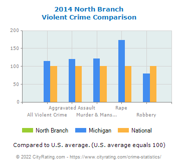 North Branch Violent Crime vs. State and National Comparison