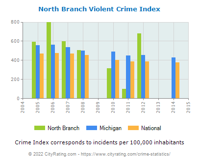 North Branch Violent Crime vs. State and National Per Capita