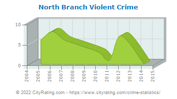 North Branch Violent Crime