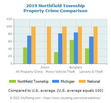 Northfield Township Property Crime vs. State and National Comparison
