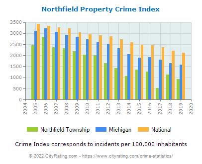 Northfield Township Property Crime vs. State and National Per Capita