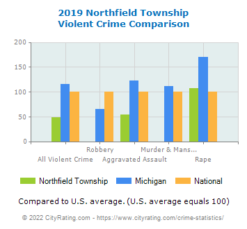 Northfield Township Violent Crime vs. State and National Comparison